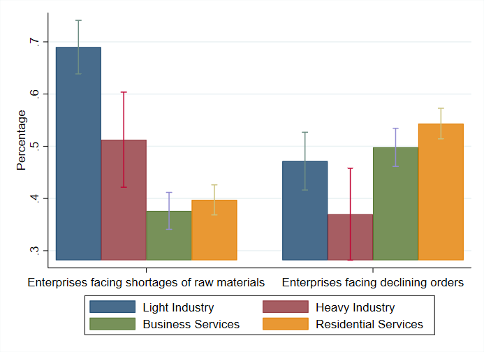 Breakdowns by sector of impact of raw material shortage and slowing sales