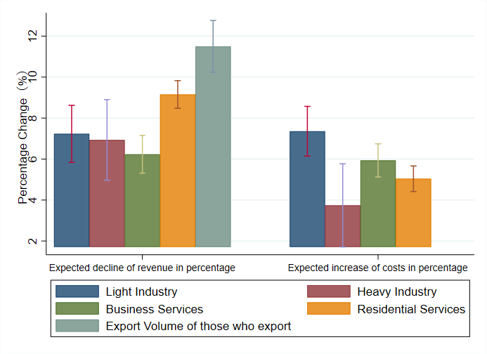 Chart showing expected decline of revenue and increase in costs by sector
