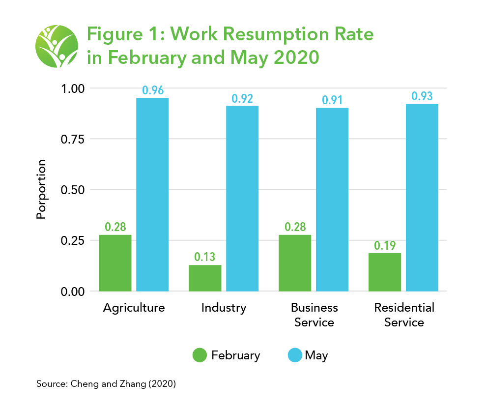 Bar chart showing work resumption rate by industry in both february and may. In february, agriculture was .28, industry was .13, business services was .28, and residential services was .19. In May, agriculture was .96, industry was .92, business services was .91, and residential services was .93.
