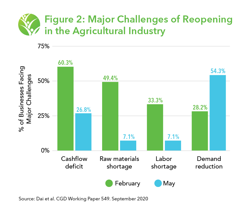 Percent of buinesses facing major challenges in February and May. 60.3% faced cashflow deficits in February, versus 26.8% in May. 49.4% faced a raw materials shortage in February, versus 7.1% in May. 33.3% faced a labor shortage in february, versus 7.1% in May. 28.2% faced a demand shortage in February, versus 54.3% in May.
